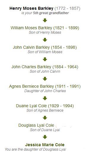 Barkley Family Lineage