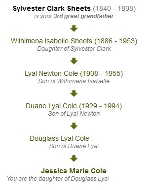 Sheets Family Lineage
