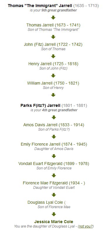 Maternal Lineage for the Jarrell Family