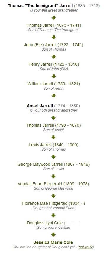 Paternal Lineage for the Jarrell Family