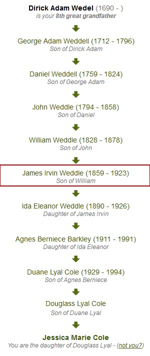 Weddle Family Lineage