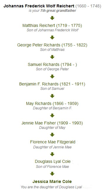 Lineage of the Richards Family