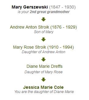 Lineage of the Gerszewski Surname
