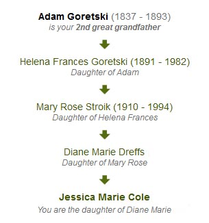 Lineage of the Goretski Family