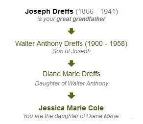 Lineage for the Dreffs Surname