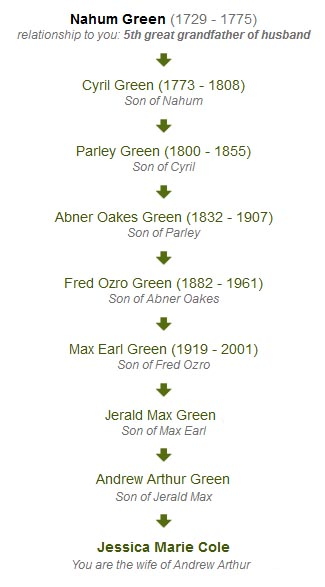 Green Family Lineage