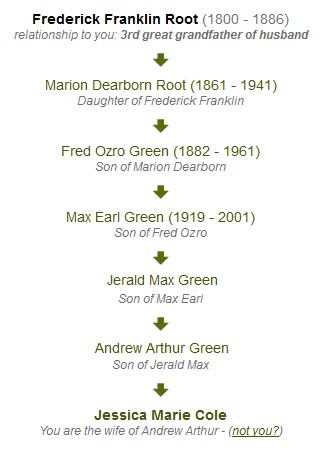 Root Family Lineage
