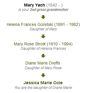 Lineage of the Yach or Jach Family