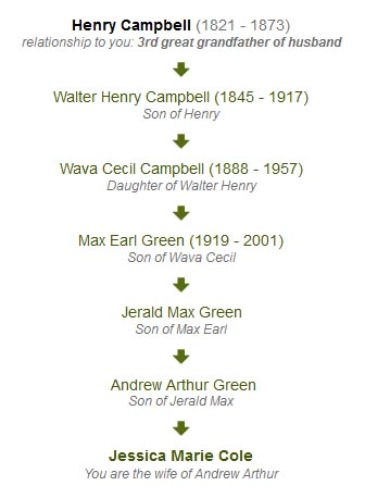 Campbell Family Lineage